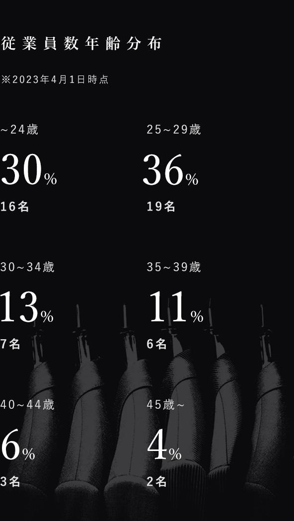 従業員数、年齢分布